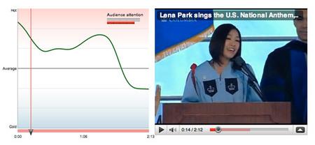 Lena Park Hot Spot Graph