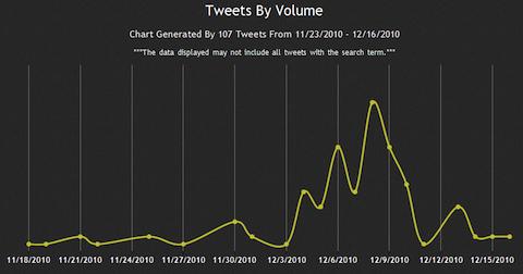 Tweets by Volume