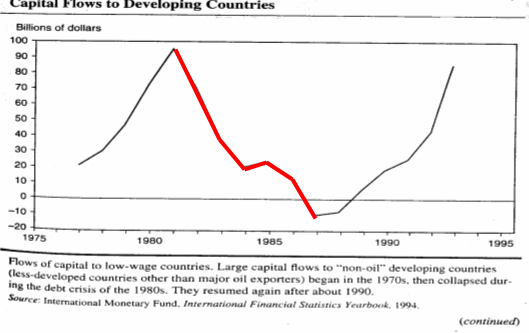 third world debt The story behind third world debt is particularly worth understanding  third, the  banks that did the irresponsible lending, and the individual bank officers.