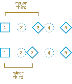 Major traid and a minor triad